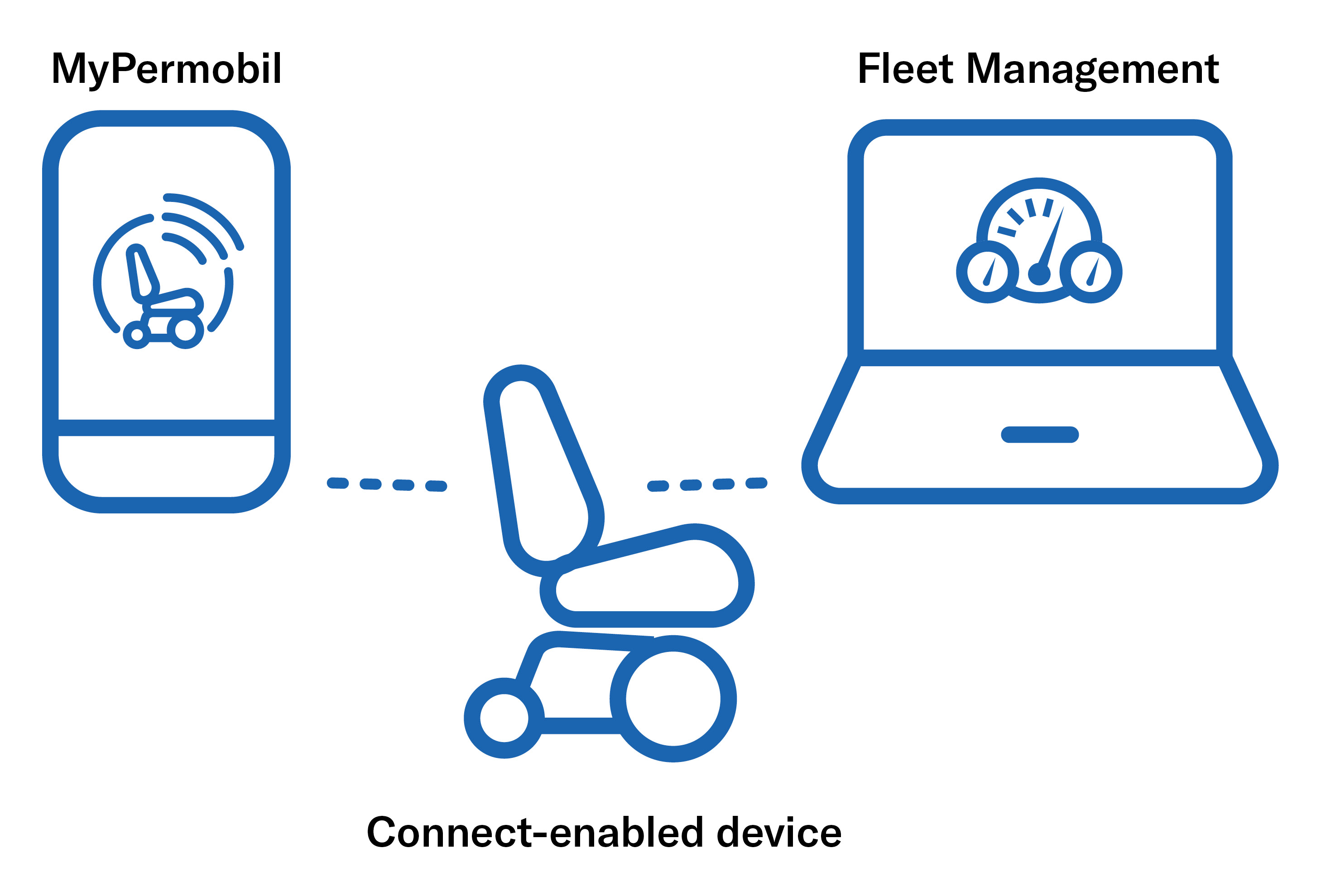 Connected Wheelchair Icons